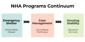 NHA Programs Continuum from emergency shelter to case maangement to housing stability