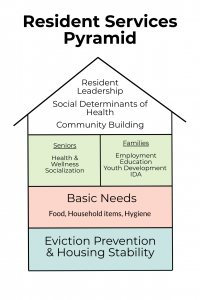 Resident Services Pyramid describing the levels of services provided